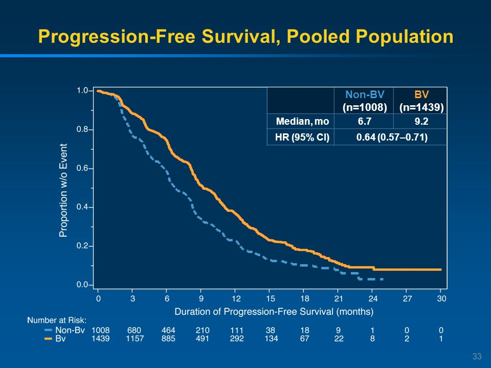 33 Progression-Free Survival, Pooled Population Non-BV (n=1008) BV (n=1439) Median, mo6.79.2 HR (95% CI)0.64 (0.57–0.71)