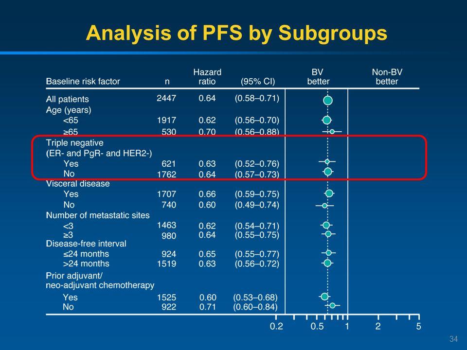 34 Analysis of PFS by Subgroups