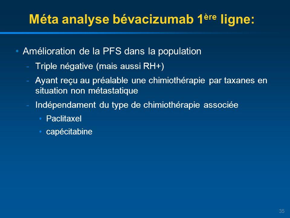35 Méta analyse bévacizumab 1 ère ligne: Amélioration de la PFS dans la population -Triple négative (mais aussi RH+) -Ayant reçu au préalable une chimiothérapie par taxanes en situation non métastatique -Indépendament du type de chimiothérapie associée Paclitaxel capécitabine