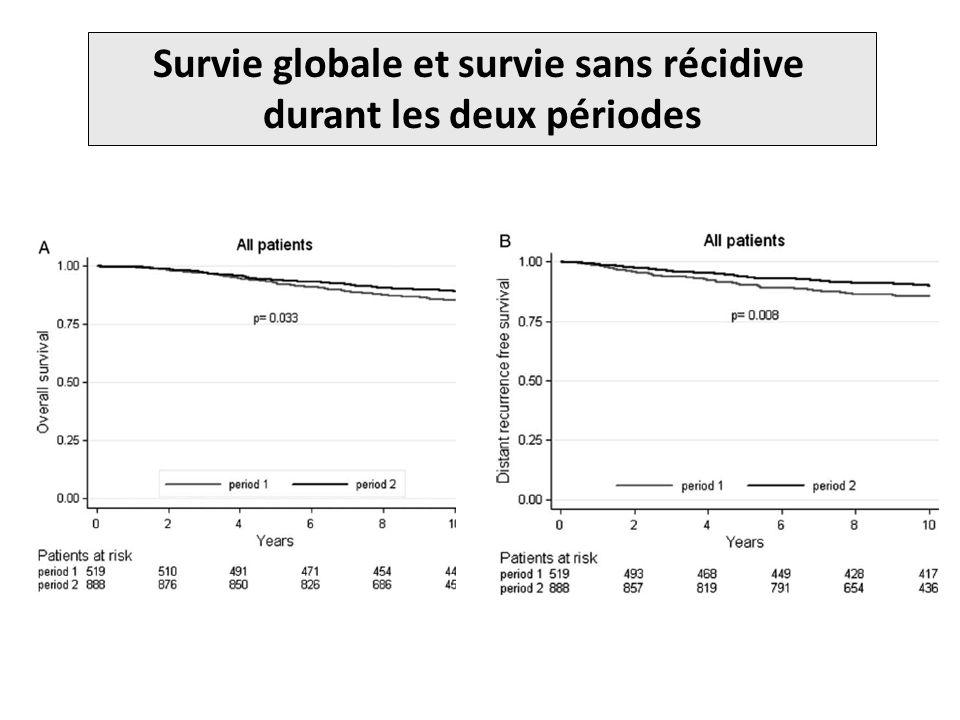 Survie globale et survie sans récidive durant les deux périodes
