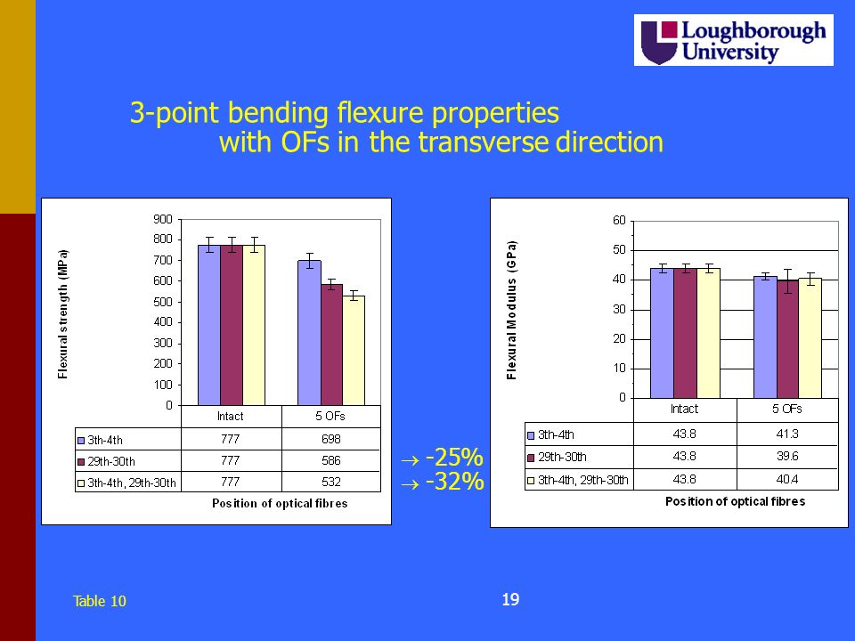 18 3-point bending flexure properties with OFs in the longitudinal direction Table 9