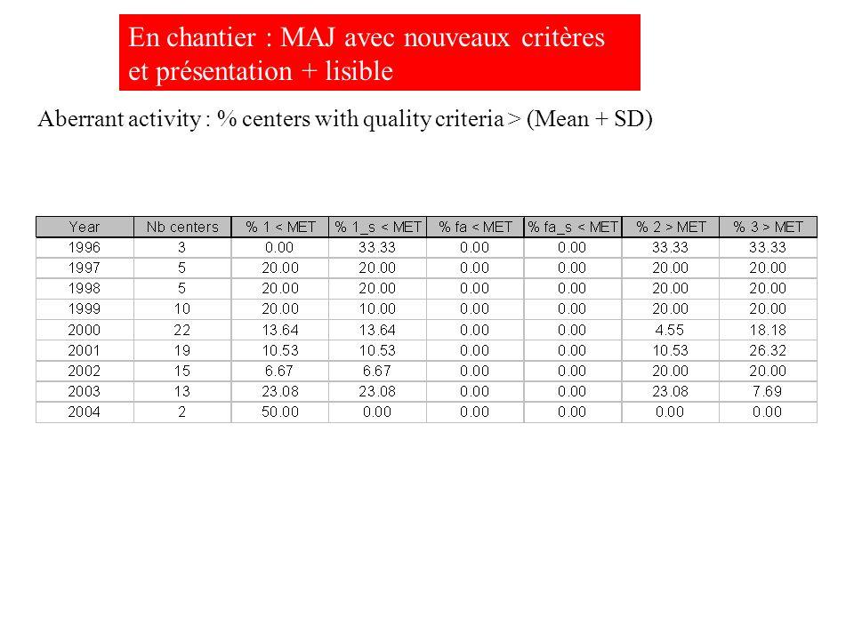 Aberrant activity : % centers with quality criteria > (Mean + SD) En chantier : MAJ avec nouveaux critères et présentation + lisible