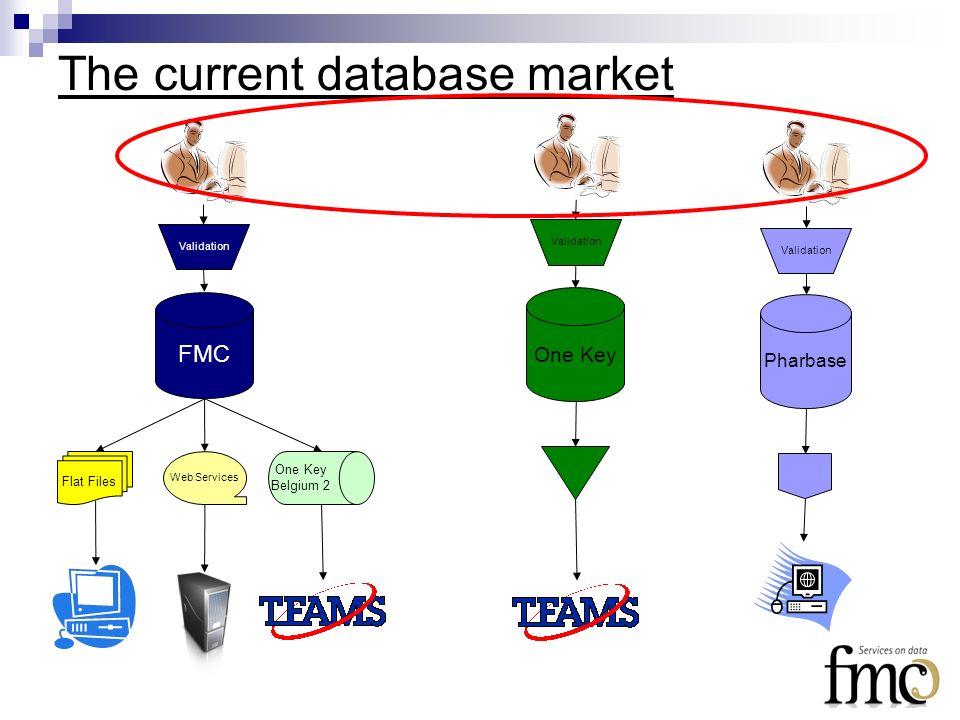The current database market Pharbase One Key FMC Validation Flat Files Web Services One Key Belgium 2