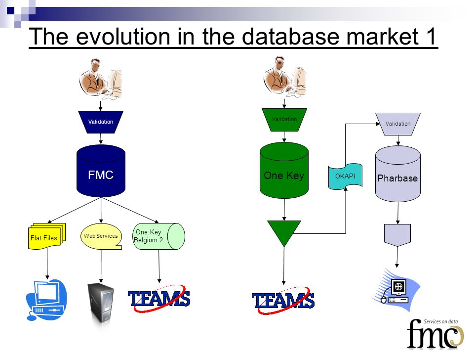 The evolution in the database market 1 Pharbase Validation One Key Validation FMC Validation Flat Files Web Services One Key Belgium 2 OKAPI