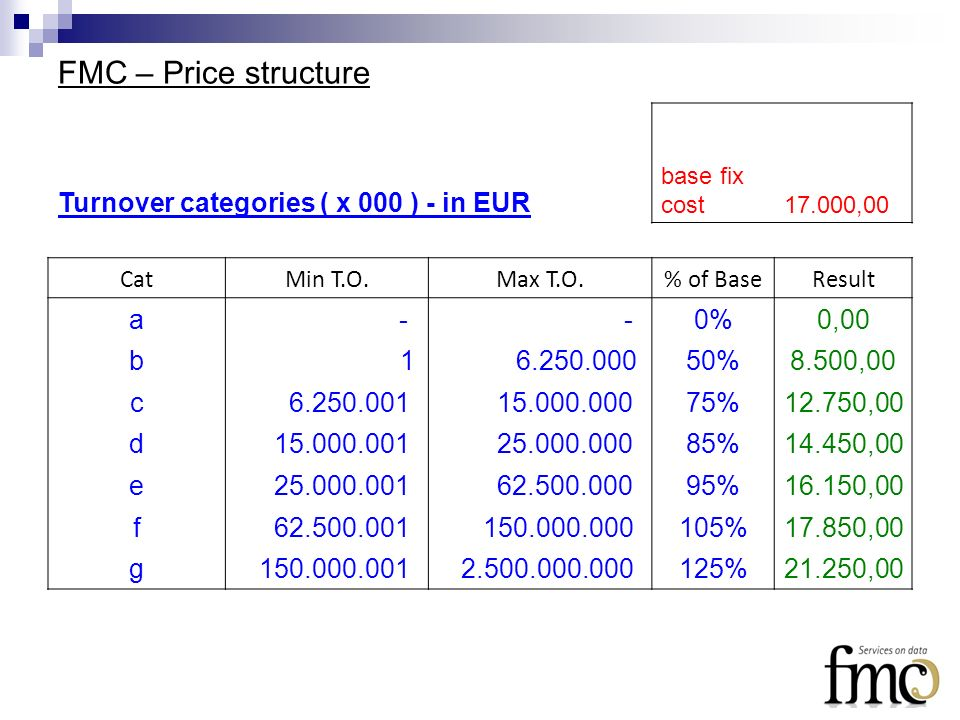 FMC – Price structure Turnover categories ( x 000 ) - in EUR base fix cost 17.000,00 CatMin T.O.Max T.O.% of BaseResult a - -0%0,00 b 1 6.250.00050%8.