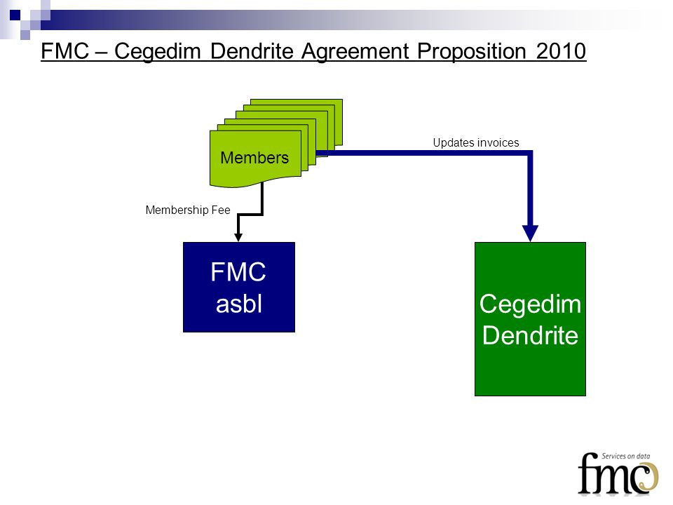 FMC – Cegedim Dendrite Agreement Proposition 2010 FMC asbl Members Cegedim Dendrite Membership Fee Updates invoices