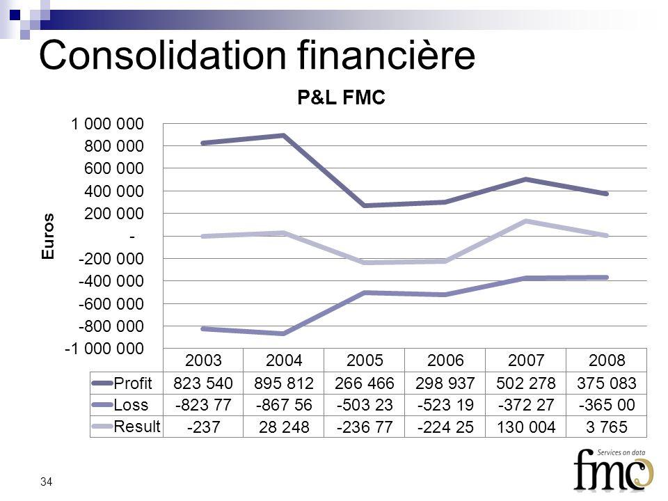 Consolidation financière 34