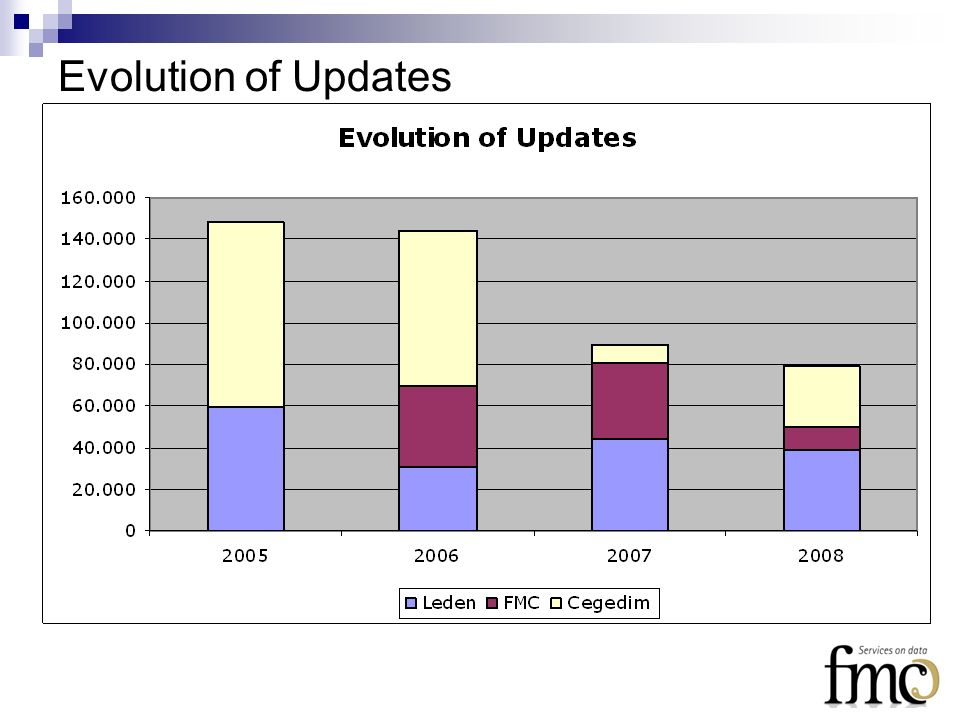 Evolution of Updates