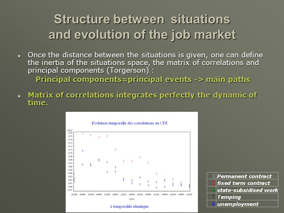 Structure between situations and evolution of the job market Once the distance between the situations is given, one can define the inertia of the situations space, the matrix of correlations and principal components (Torgerson) : Once the distance between the situations is given, one can define the inertia of the situations space, the matrix of correlations and principal components (Torgerson) : Principal components=principal events -> main paths Matrix of correlations integrates perfectly the dynamic of time.