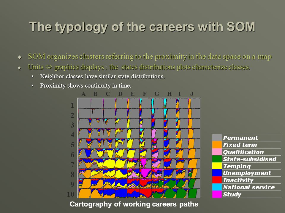 The typology of the careers with SOM SOM organizes clusters referring to the proximity in the data space on a map SOM organizes clusters referring to