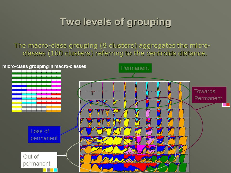 Two levels of grouping The macro-class grouping (8 clusters) aggregates the micro- classes (100 clusters) referring to the centroïds distance.