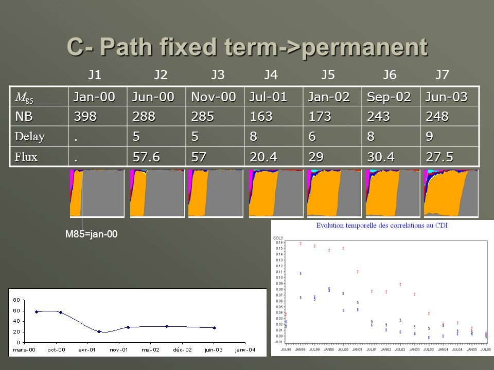 C- Path fixed term->permanent M 85 Jan-00Jun-00Nov-00Jul-01Jan-02Sep-02Jun-03 NB398288285163173243248 Delay.558689 Flux.57.65720.42930.427.5 M85=jan-00 J1 J2 J3 J4 J5 J6 J7