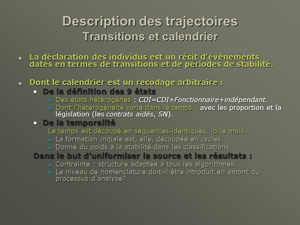 Description des trajectoires Transitions et calendrier La déclaration des individus est un récit dévènements datés en termes de transitions et de périodes de stabilité.