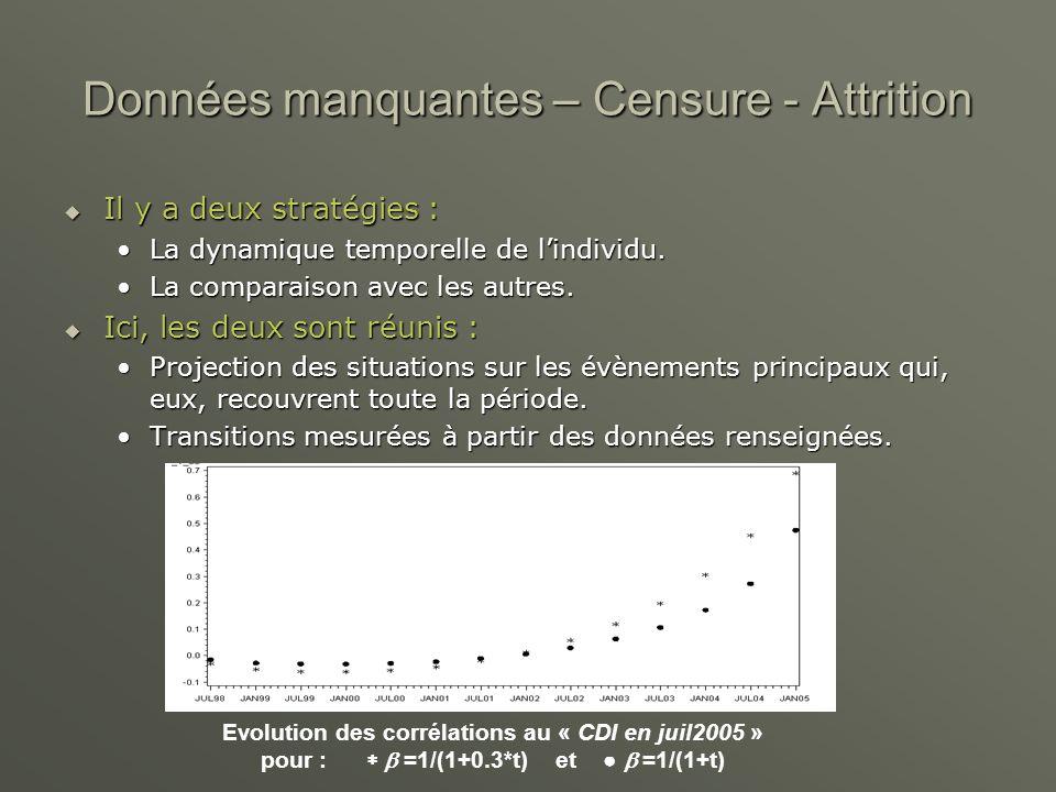 Données manquantes – Censure - Attrition Il y a deux stratégies : Il y a deux stratégies : La dynamique temporelle de lindividu.La dynamique temporelle de lindividu.