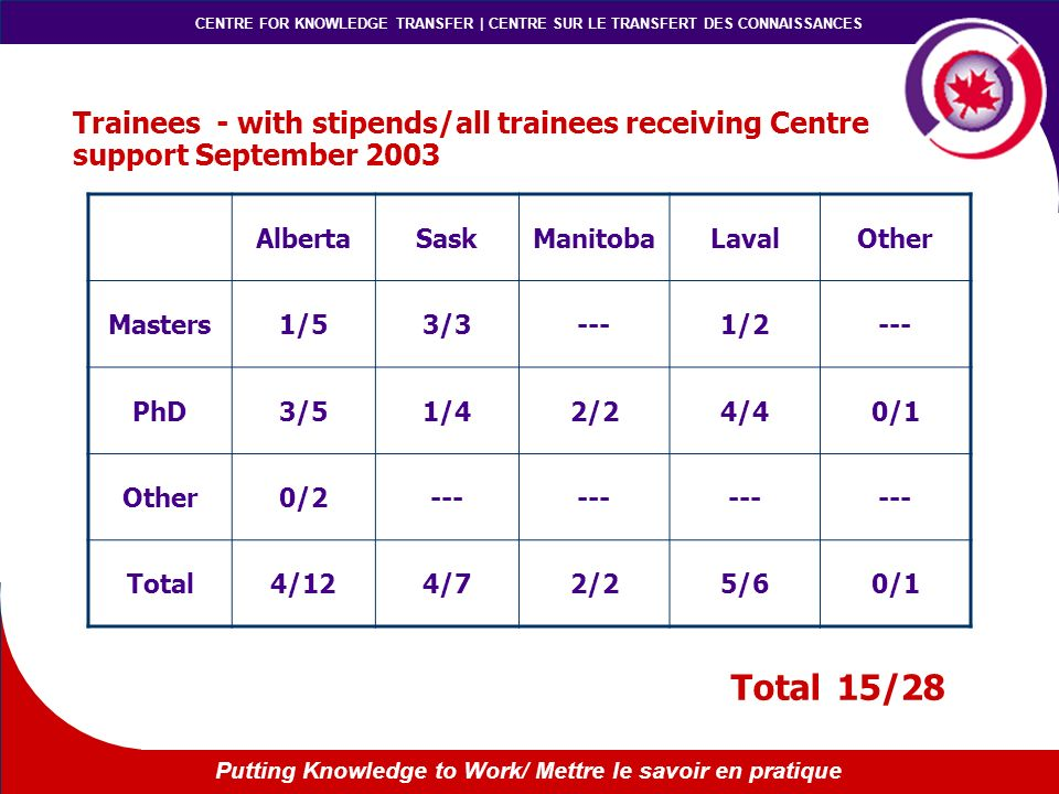 CENTRE FOR KNOWLEDGE TRANSFER | CENTRE SUR LE TRANSFERT DES CONNAISSANCES Putting Knowledge to Work/ Mettre le savoir en pratique Trainees - with stipends/all trainees receiving Centre support September 2003 AlbertaSaskManitobaLavalOther Masters1/53/3---1/2--- PhD3/51/42/24/40/1 Other0/2--- Total4/124/72/25/60/1 Total15/28