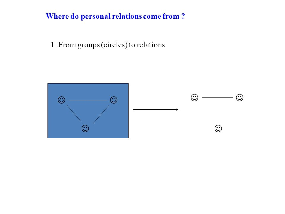 Where do personal relations come from ? 1. From groups (circles) to relations