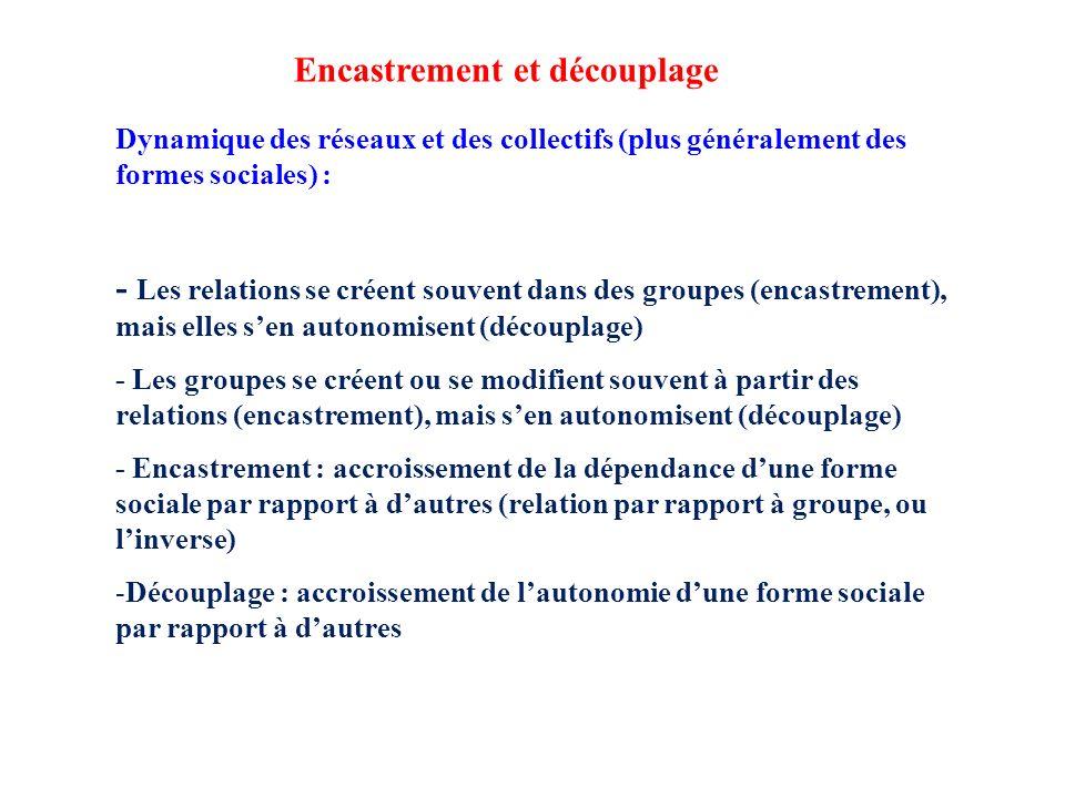 Dynamique des réseaux et des collectifs (plus généralement des formes sociales) : - Les relations se créent souvent dans des groupes (encastrement), mais elles sen autonomisent (découplage) - Les groupes se créent ou se modifient souvent à partir des relations (encastrement), mais sen autonomisent (découplage) - Encastrement : accroissement de la dépendance dune forme sociale par rapport à dautres (relation par rapport à groupe, ou linverse) -Découplage : accroissement de lautonomie dune forme sociale par rapport à dautres Encastrement et découplage