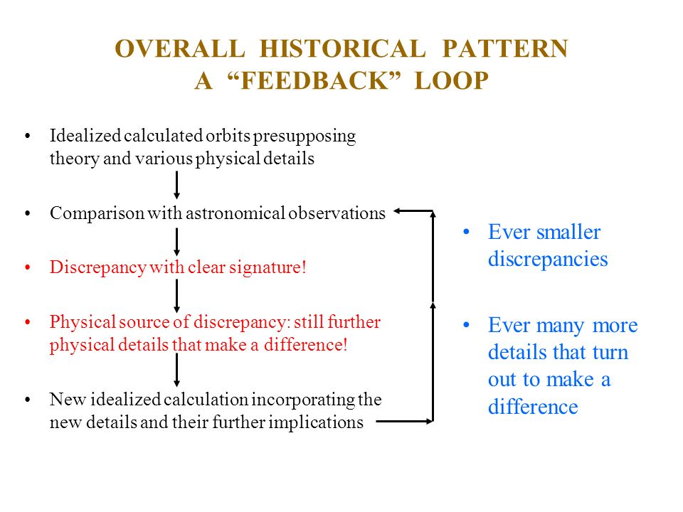 OVERALL HISTORICAL PATTERN A FEEDBACK LOOP Idealized calculated orbits presupposing theory and various physical details Comparison with astronomical o