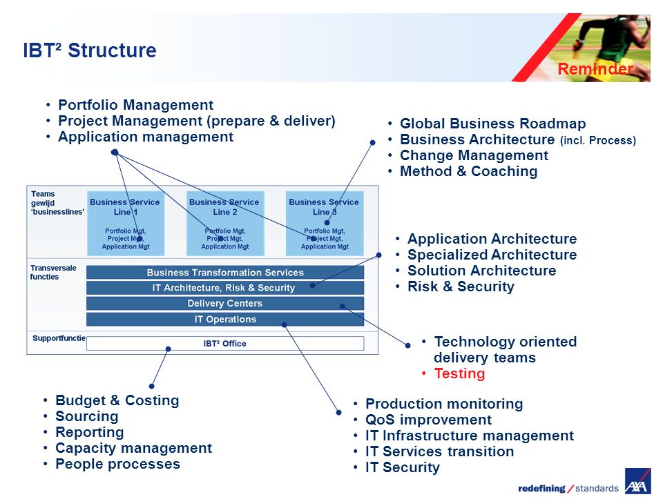Encombrement maximum du logotype depuis le bord inférieur droit de la page (logo placé à 2/3X du bord; X = logotype) Key features of AXA Software Engineering Axa IBT² has chosen to work with Delivery Centers Industrialized approach to deliver components of high quality.