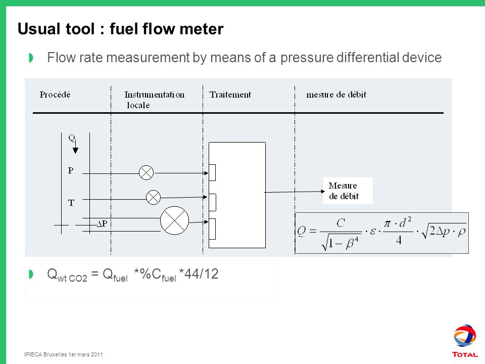 Usual tool : fuel flow meter Flow rate measurement by means of a pressure differential device Q wt CO2 = Q fuel *%C fuel *44/12 IPIECA Bruxelles 1er mars 2011