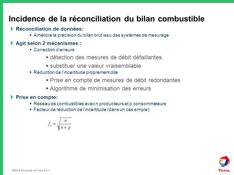 IPIECA Bruxelles 1er mars 2011 Incidence de la réconciliation du bilan combustible Réconciliation de données: Améliore la précision du bilan brut issu