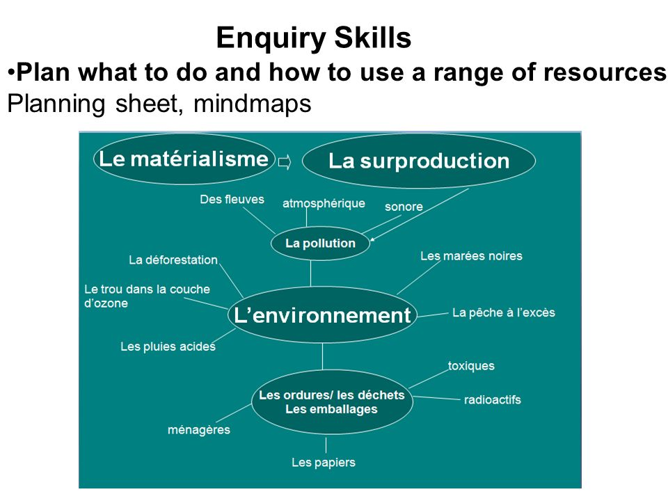 Enquiry Skills Plan what to do and how to use a range of resources Planning sheet, mindmaps