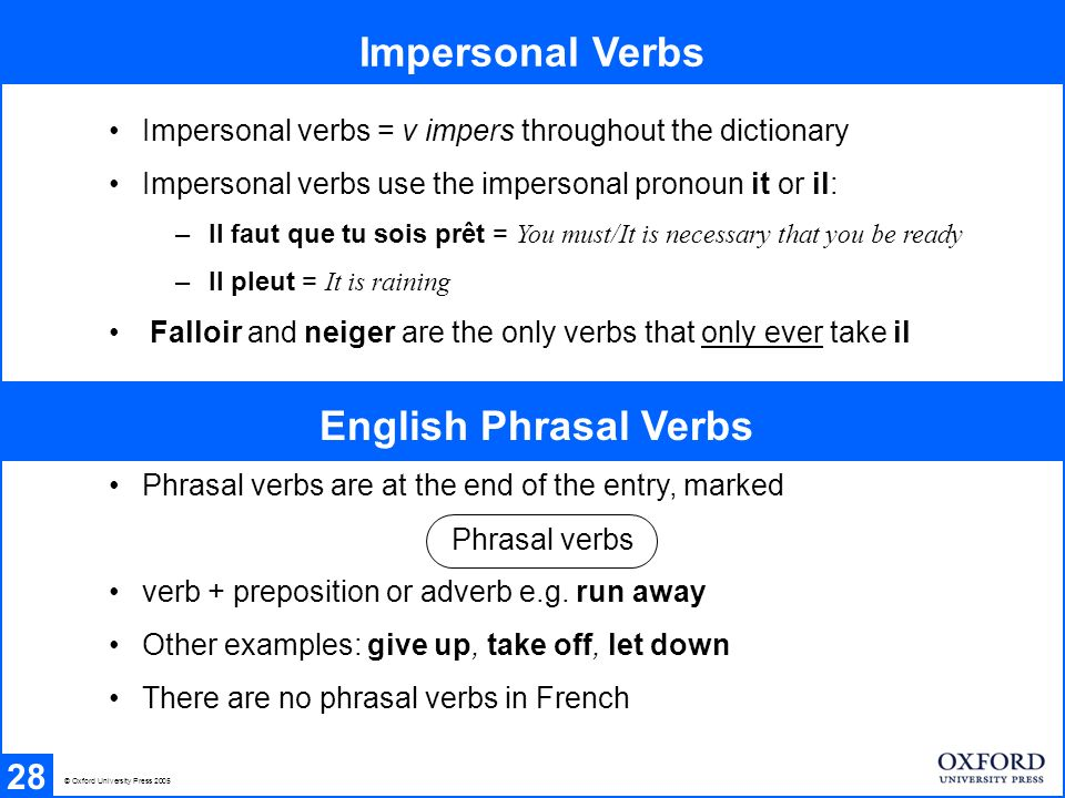 Impersonal Verbs 28 Impersonal verbs = v impers throughout the dictionary Impersonal verbs use the impersonal pronoun it or il: –Il faut que tu sois prêt = You must/It is necessary that you be ready –Il pleut = It is raining Falloir and neiger are the only verbs that only ever take il English Phrasal Verbs Phrasal verbs are at the end of the entry, marked verb + preposition or adverb e.g.