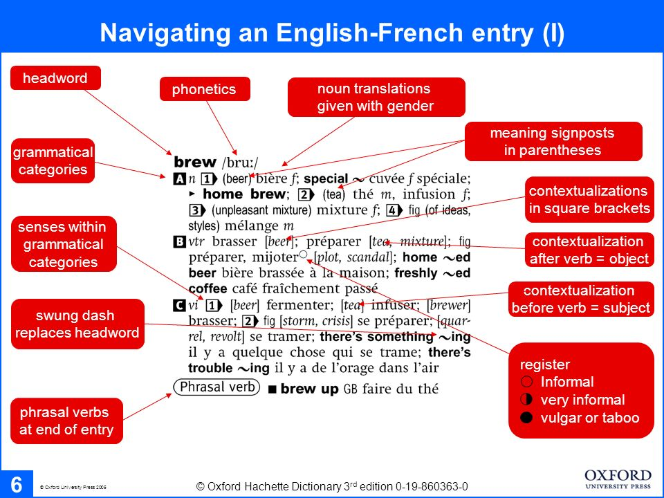 Navigating an English-French entry (I) 6 © Oxford Hachette Dictionary 3 rd edition 0-19-860363-0 © Oxford University Press 2005 noun translations given with gender contextualizations in square brackets headword phrasal verbs at end of entry grammatical categories meaning signposts in parentheses senses within grammatical categories swung dash replaces headword phonetics contextualization after verb = object contextualization before verb = subject register Informal very informal vulgar or taboo
