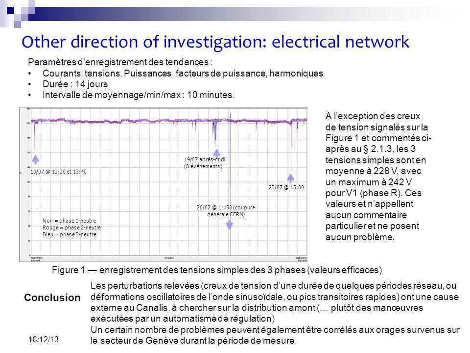 Other direction of investigation: electrical network VF 15 18/12/13 Figure 1 enregistrement des tensions simples des 3 phases (valeurs efficaces) Noir