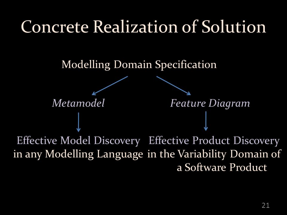 Concrete Realization of Solution 21 Modelling Domain Specification MetamodelFeature Diagram Effective Model Discovery in any Modelling Language Effective Product Discovery in the Variability Domain of a Software Product