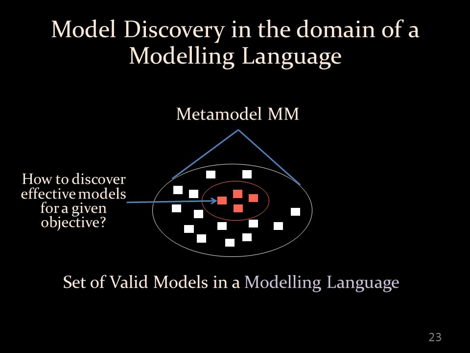 23 Model Discovery in the domain of a Modelling Language Metamodel MM Set of Valid Models in a Modelling Language How to discover effective models for a given objective