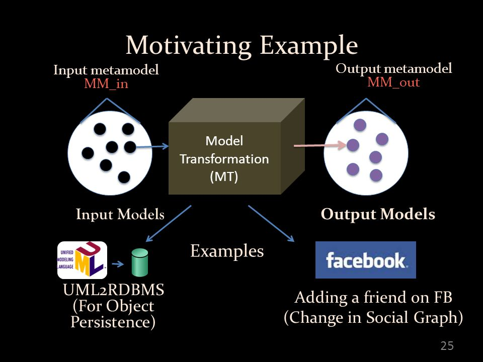 25 Motivating Example UML2RDBMS (For Object Persistence) Model Transformation (MT) Adding a friend on FB (Change in Social Graph) Examples Input Models Output Models Input metamodel MM_in Output metamodel MM_out