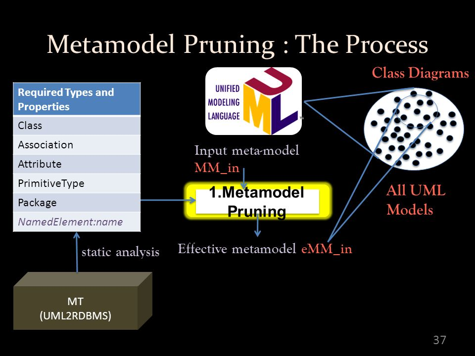 Metamodel Pruning : The Process 37 Input meta-model MM_in Effective metamodel eMM_in 1.Metamodel Pruning MT (UML2RDBMS) MT (UML2RDBMS) Required Types and Properties Class Association Attribute PrimitiveType Package NamedElement:name static analysis All UML Models Class Diagrams