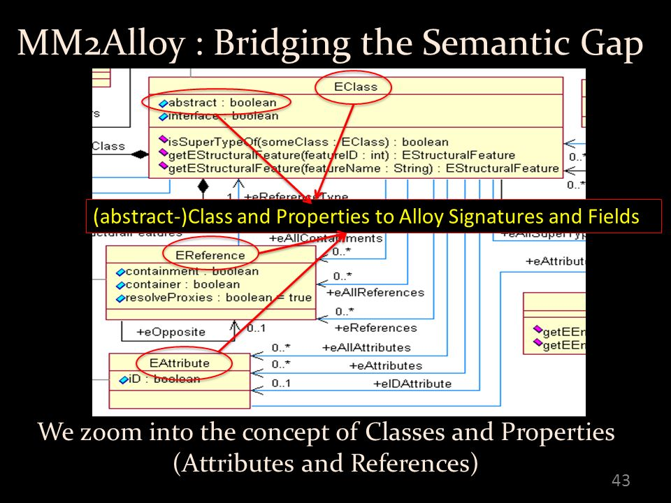 MM2Alloy : Bridging the Semantic Gap 43 We zoom into the concept of Classes and Properties (Attributes and References) (abstract-)Class and Properties to Alloy Signatures and Fields