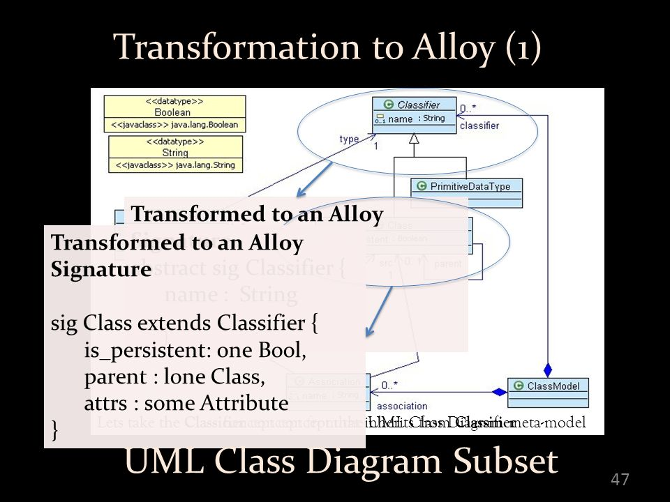 47 Transformation to Alloy (1) Lets take the Classifier concept from the UML Class Diagram meta-model Transformed to an Alloy Signature abstract sig Classifier { name : String } Lets take the Class concept concept that inherits from Classifier Transformed to an Alloy Signature sig Class extends Classifier { is_persistent: one Bool, parent : lone Class, attrs : some Attribute } UML Class Diagram Subset