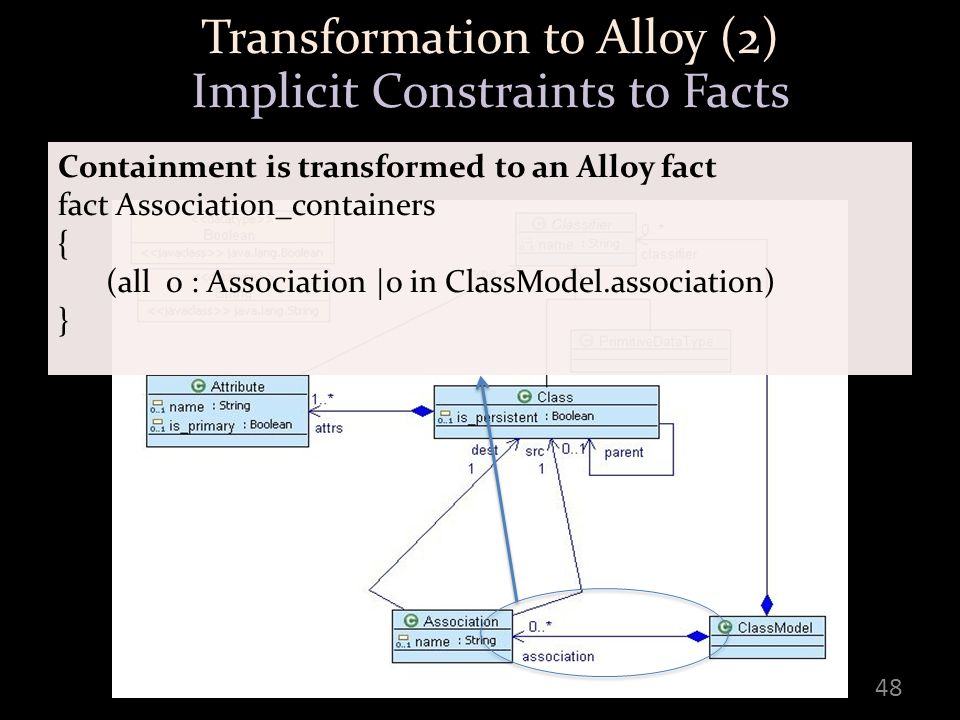 48 Transformation to Alloy (2) Implicit Constraints to Facts Containment is transformed to an Alloy fact fact Association_containers { (all o : Association |o in ClassModel.association) }