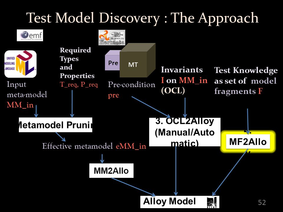 52 Input meta-model MM_in Invariants I on MM_in (OCL) Test Knowledge as set of model fragments F Test Model Discovery : The Approach Pre MT Pre-condition pre Alloy Model 1.Metamodel Pruning Effective metamodel eMM_in 2.