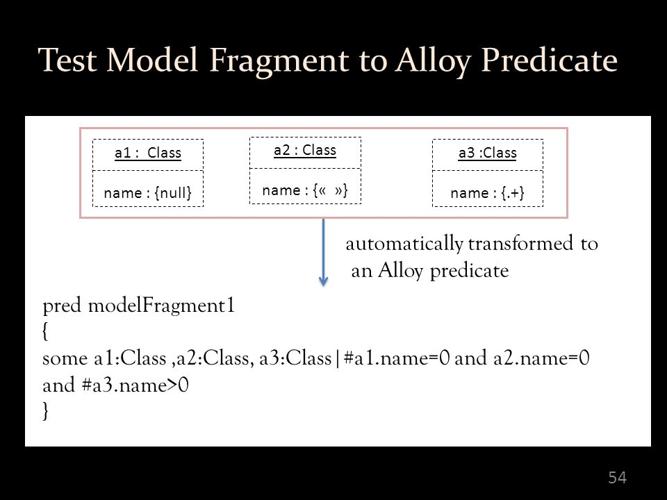 54 Test Model Fragment to Alloy Predicate pred modelFragment1 { some a1:Class,a2:Class, a3:Class|#a1.name=0 and a2.name=0 and #a3.name>0 } automatically transformed to an Alloy predicate a1 : Class name : {null} a2 : Class name : {« »} a3 :Class name : {.+}