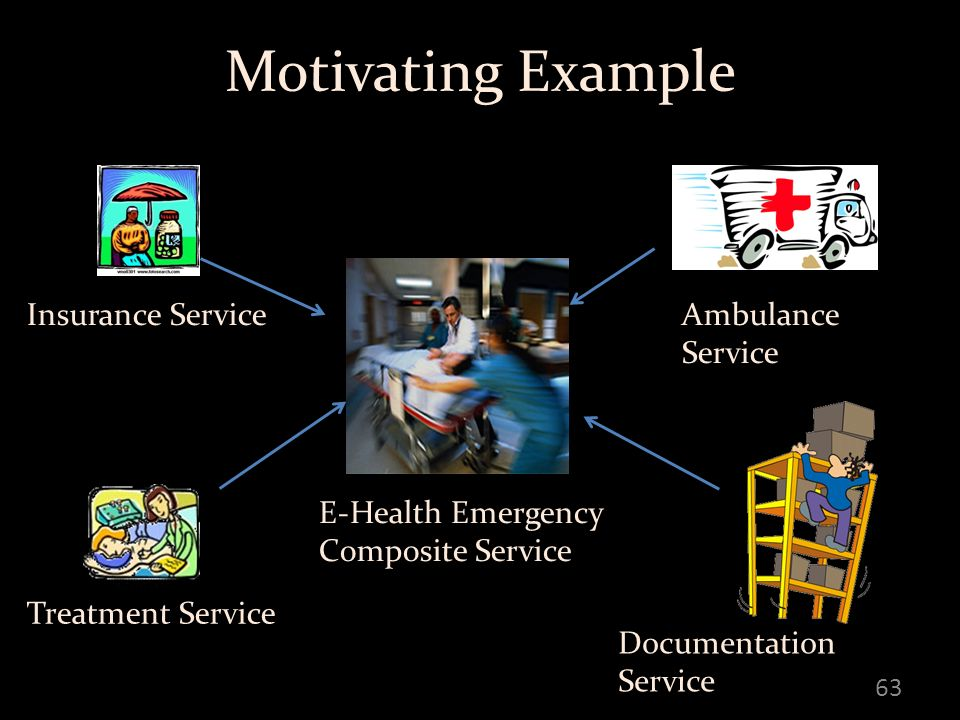 Motivating Example 63 E-Health Emergency Composite Service Insurance Service Treatment Service Ambulance Service Documentation Service