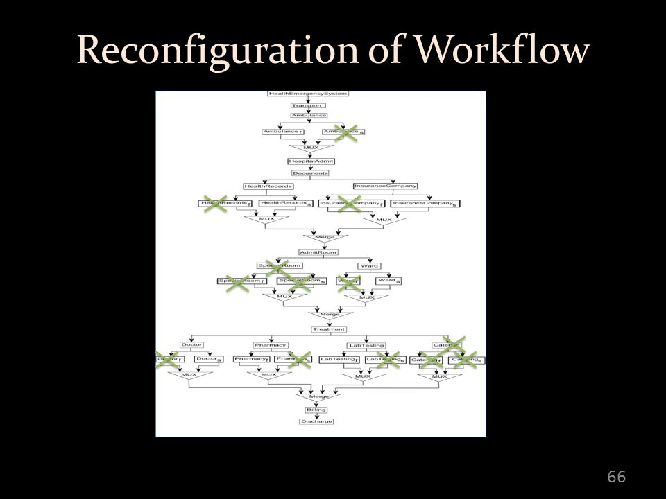 Reconfiguration of Workflow 66