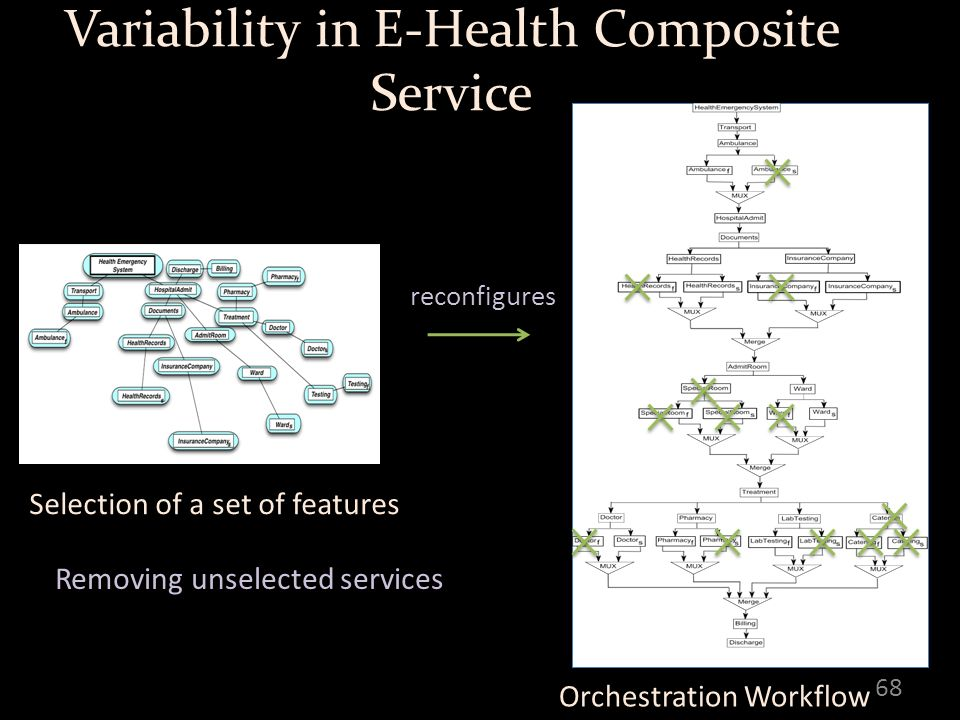 Variability in E-Health Composite Service 68 reconfigures Removing unselected services Orchestration Workflow Selection of a set of features