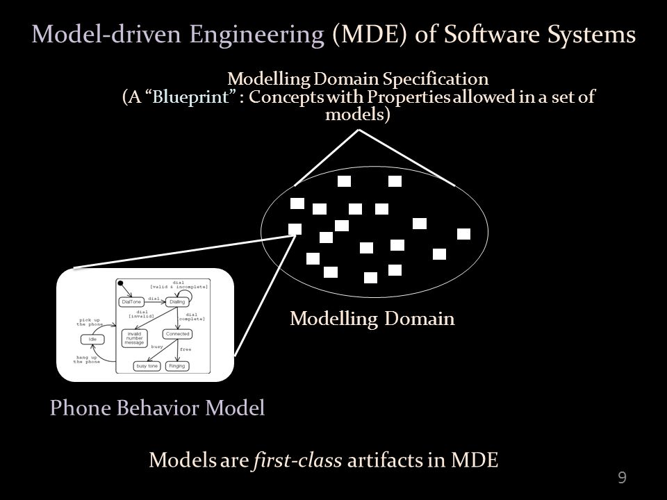 Model-driven Engineering (MDE) of Software Systems 9 Modelling Domain Specification (A Blueprint : Concepts with Properties allowed in a set of models) Modelling Domain Phone Behavior Model Models are first-class artifacts in MDE