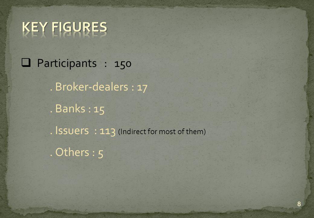 Participants : 150. Broker-dealers : 17. Banks : 15.