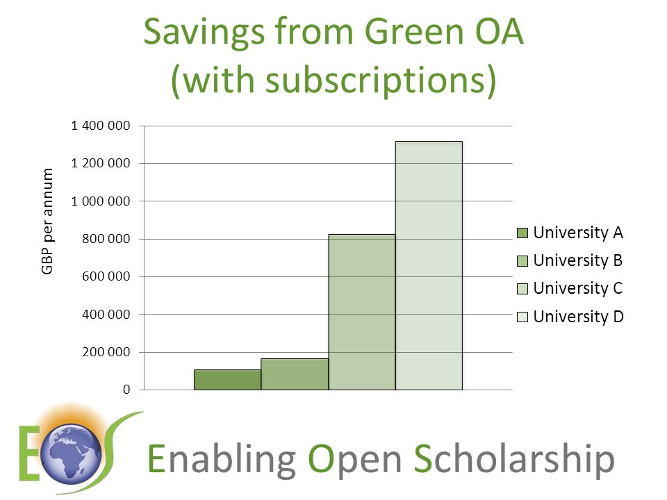 Enabling Open Scholarship Savings from Green OA (with subscriptions) GBP per annum