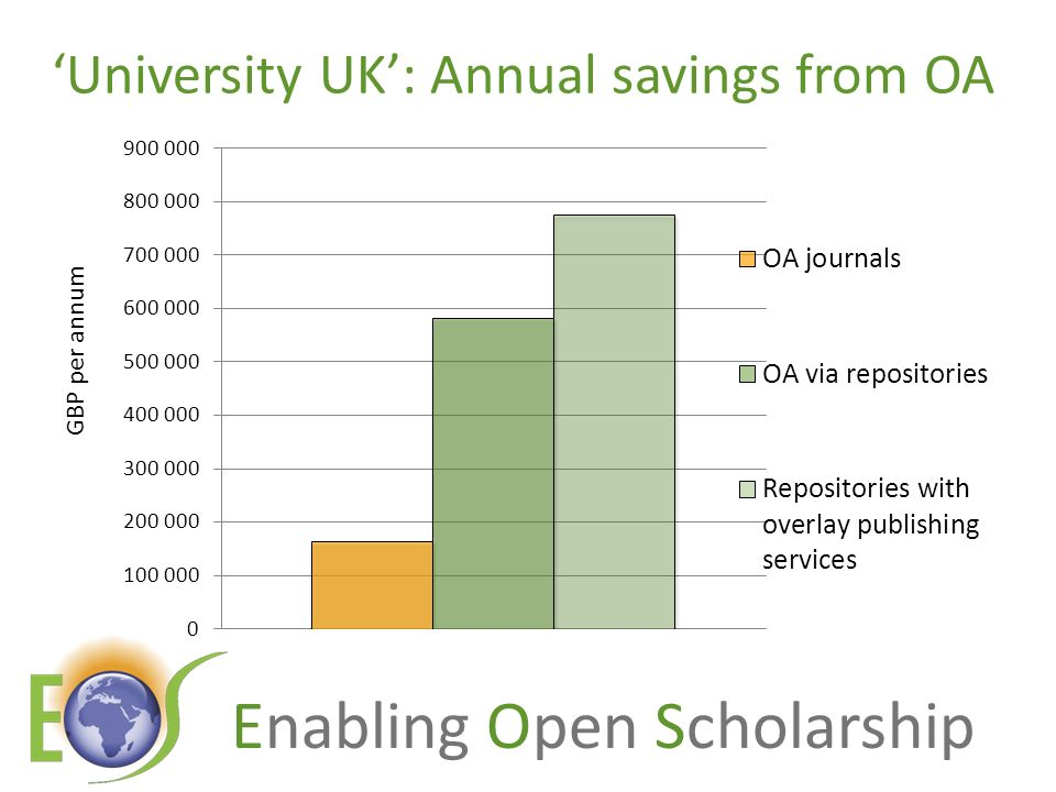 Enabling Open Scholarship University UK: Annual savings from OA GBP per annum