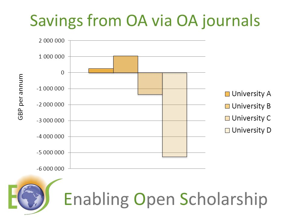 Enabling Open Scholarship Savings from OA via OA journals