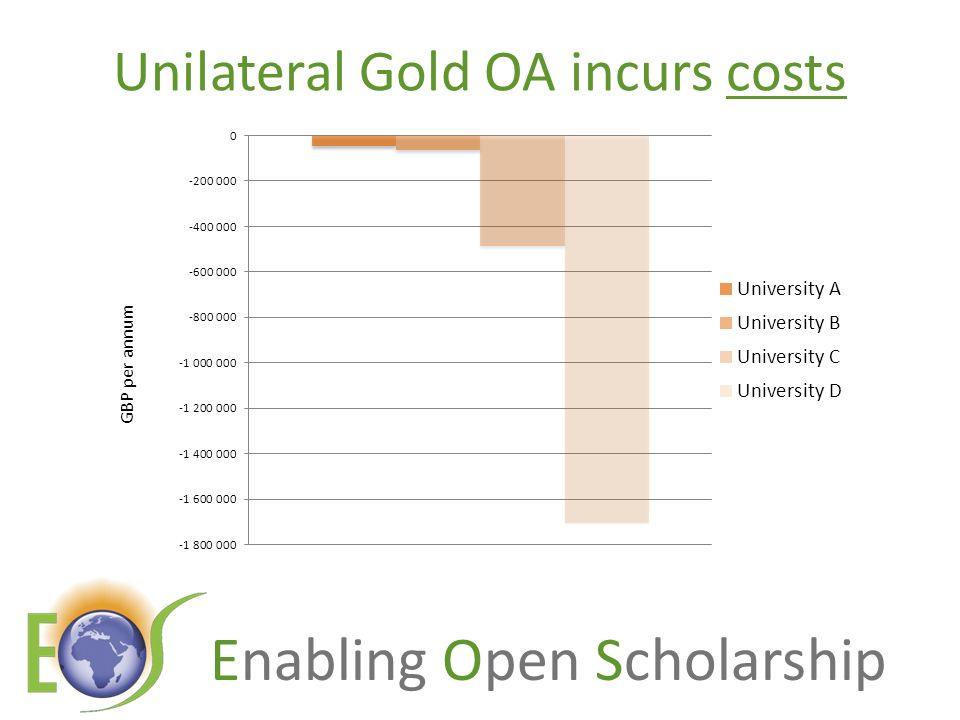 Enabling Open Scholarship Unilateral Gold OA incurs costs