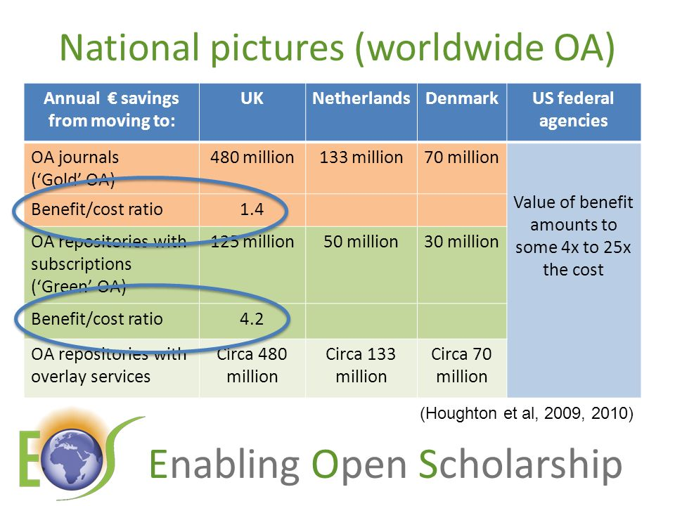 Enabling Open Scholarship National pictures (worldwide OA) Annual savings from moving to: UKNetherlandsDenmarkUS federal agencies OA journals (Gold OA