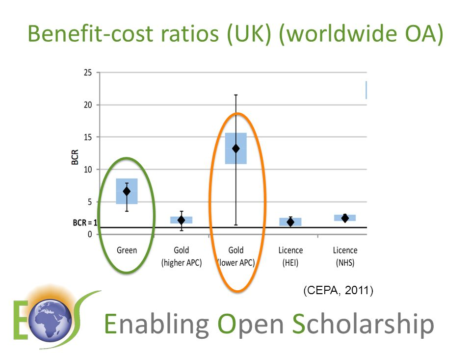 Enabling Open Scholarship Benefit-cost ratios (UK) (worldwide OA) (CEPA, 2011)