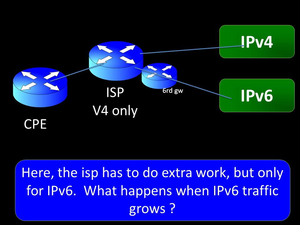 CPE ISP V4 only IPv4 IPv6 6rd gw Here, the isp has to do extra work, but only for IPv6.